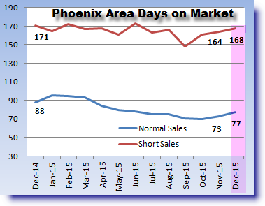 Phoenix real estate market update for days on market December 2015