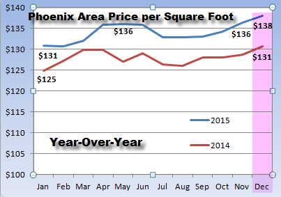 Dec 2015 price per square foot | Phoenix real estate market update