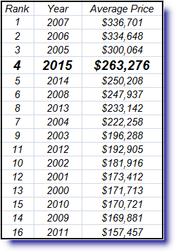 2015 Metro Phoenix Real Estate Review for average home price