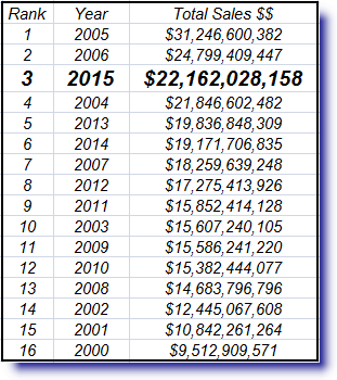 2015 Total Dollar Sales