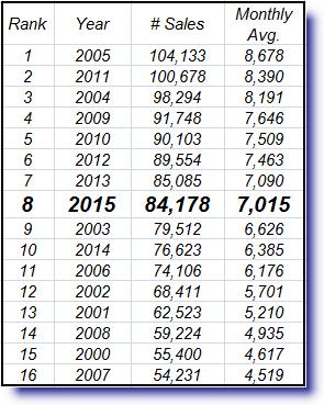 2015 Total Sales in 2015 Metro Phoenix Real Estate Review