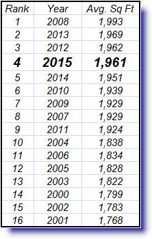 average home size in Metro Phoenix