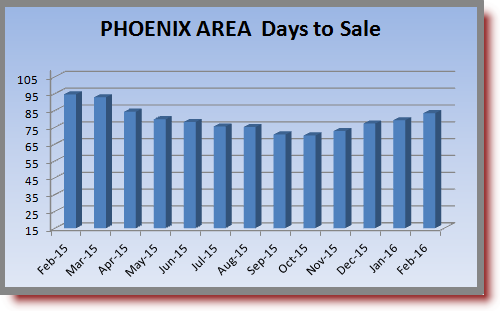 chart depicting days to sale in the Phoenix real estate market