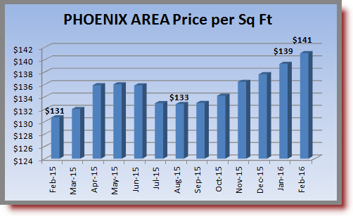 Phoenix area housing prices from February 2015 through February 2016