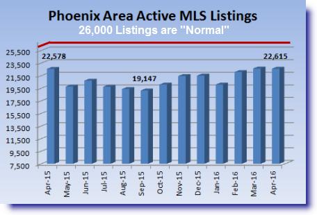 March 2016 Phoenix MLS listings