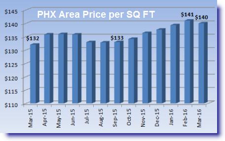 Phoenix Area Market Conditions Report discusses price per square foot