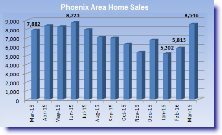 Phoenix Area Market Conditions Report for March 2016 indicating a 47% increase in month-to-month sales